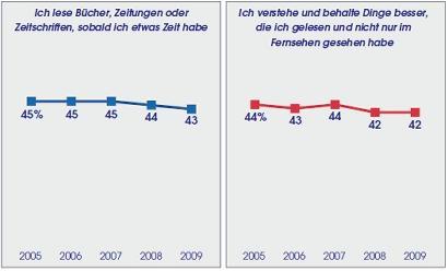 dating seiten ab 40 Mannheim