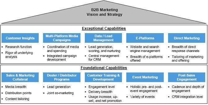 matchmaking framework for b2b e-marketplaces