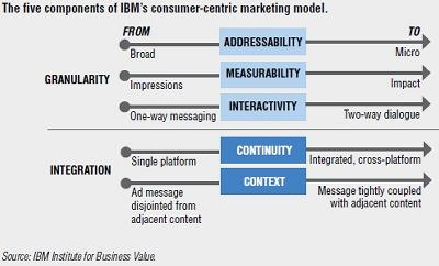 consumer centric e commerce business models in In contrast with the business-to-consumer or consumer-to-business models, b2b offers the raw materials, parts or services companies need to boost profits, from manufacturing industries to retail.