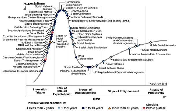 Gartner s hype cycle for social software 2013
