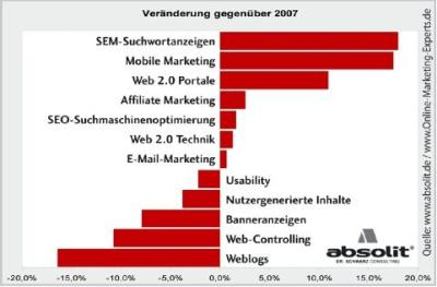 Online Marketing Pflichtprogramm amp; Kür 2009