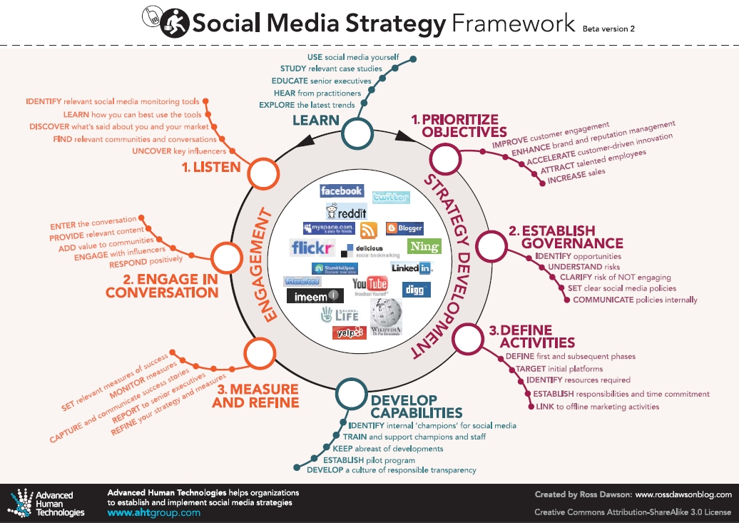 Social-Media-Strategie-Framework-large.jpg