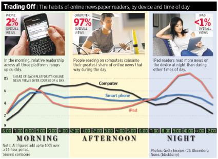 Are newspapers still relevant in this era of SMS and Internet?