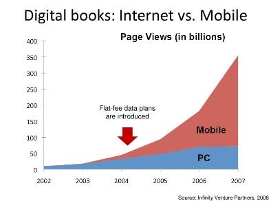 Lesen von Büchern am PC ist Auslaufmodell